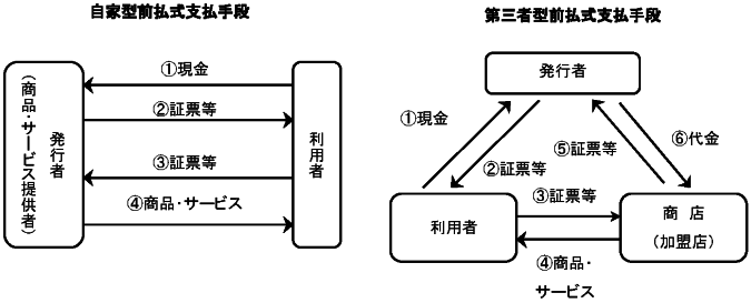 一般社団法人日本資金決済業協会...